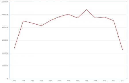 Unit F Direktförderungen 2000-2012 ohne Resmann-, BMUKK- und Wirtschaftskammer-Preise. Quelle: www.unit-f.at Förderdatenbank, Stand: 14.10.2013